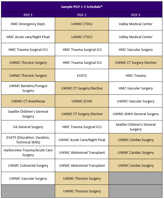 Cardiothoracic Sample PGY 1-3 Rotation Schedule